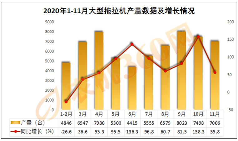 数据对比:历年来拖拉机产量是增,是减?