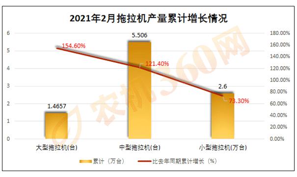 2021年拖拉机产量分析:2月大型拖拉机产量累计增长154.6%