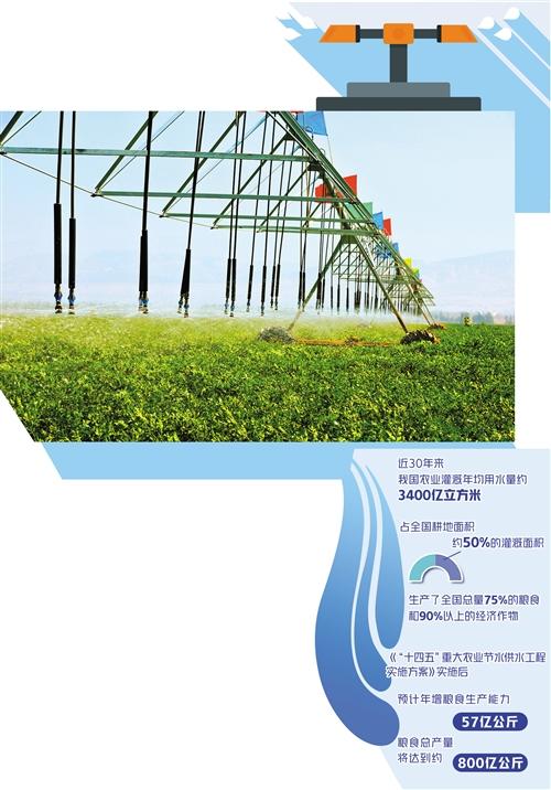 农业节水潜力有多大