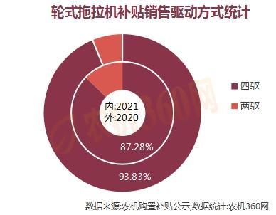 轮式拖拉机最新补贴销量报告(2021.09.10)